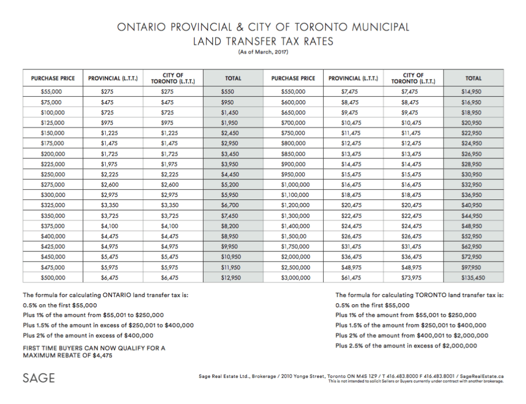 ONTARIO PROVINCIAL & CITY OF TORONTO MUNICIPAL LAND TRANSFER TAX RATES 2017