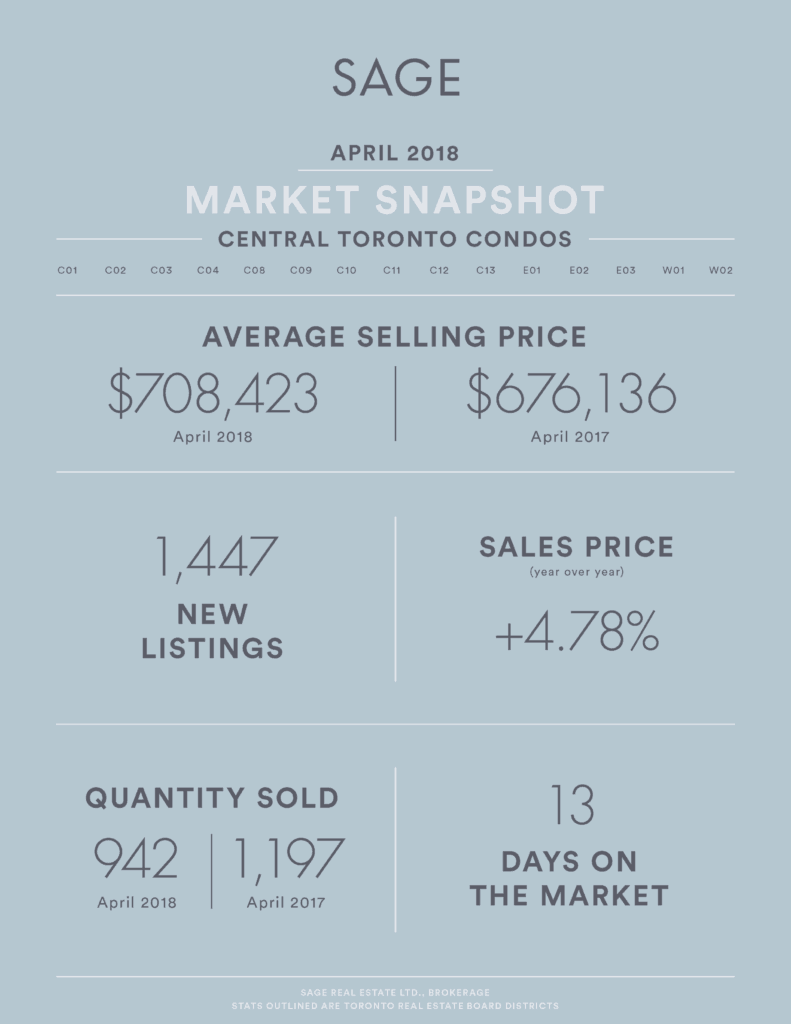 SAGE Real Estate Market Infographic - Real Estate Market Update April 2018 Condos