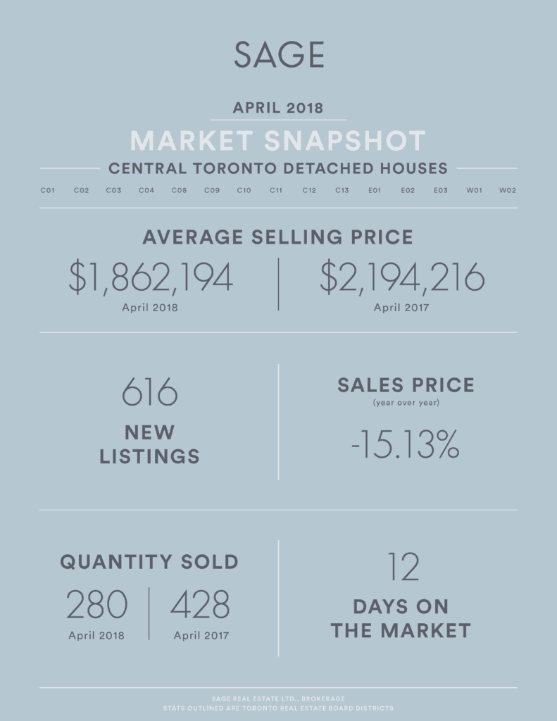 SAGE Real Estate Market Infographic - Real Estate Market Update April 2018 Detached Houses