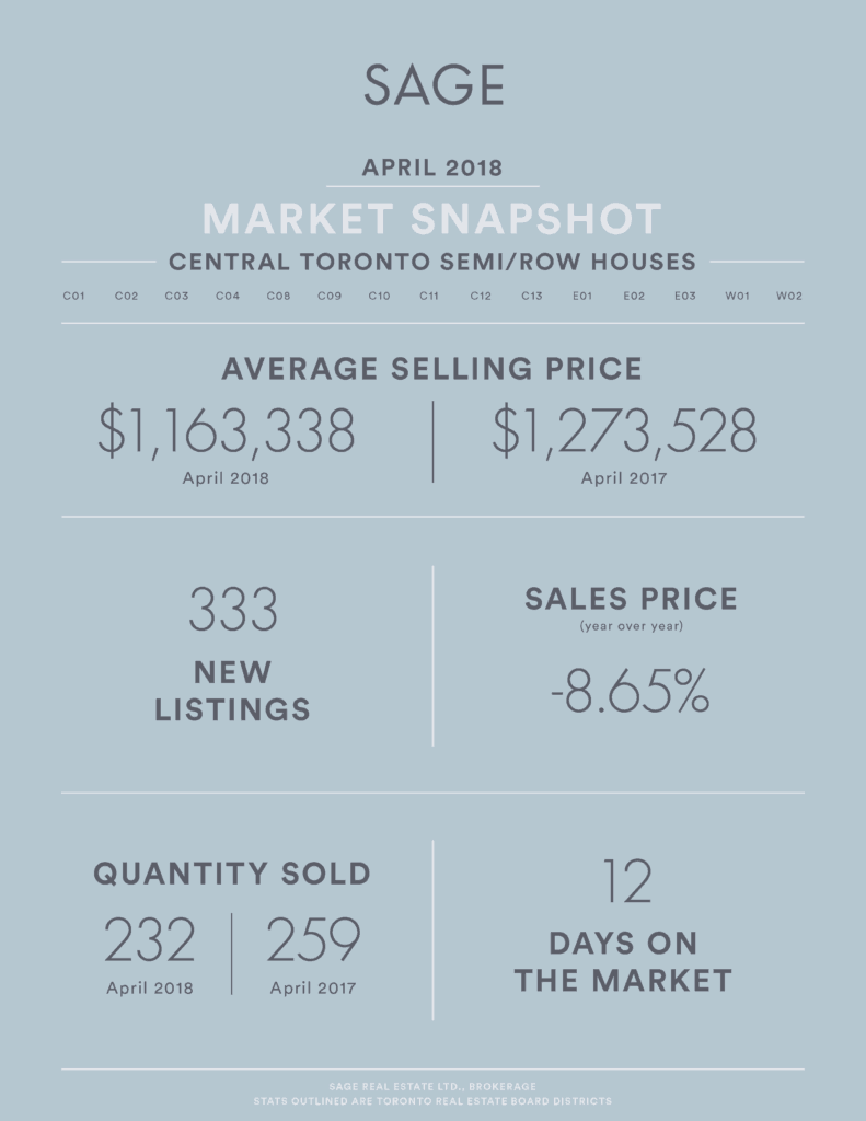 SAGE Real Estate Market Infographic - Real Estate Market Update April 2018 Attached Houses