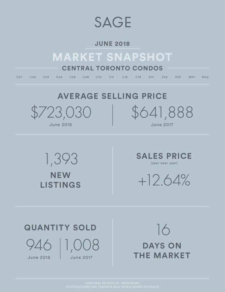 SAGE State of the Market Toronto Real Estate Stats June 2018 - Condos