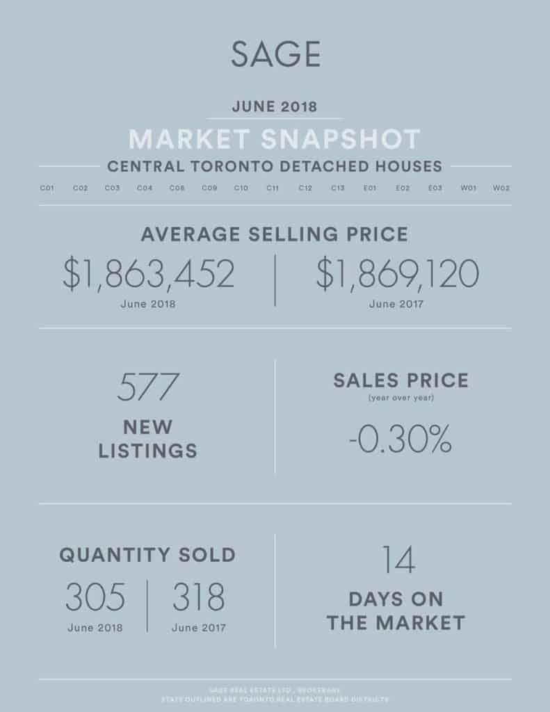 SAGE State of the Market Toronto Real Estate Stats June 2018 - Detached