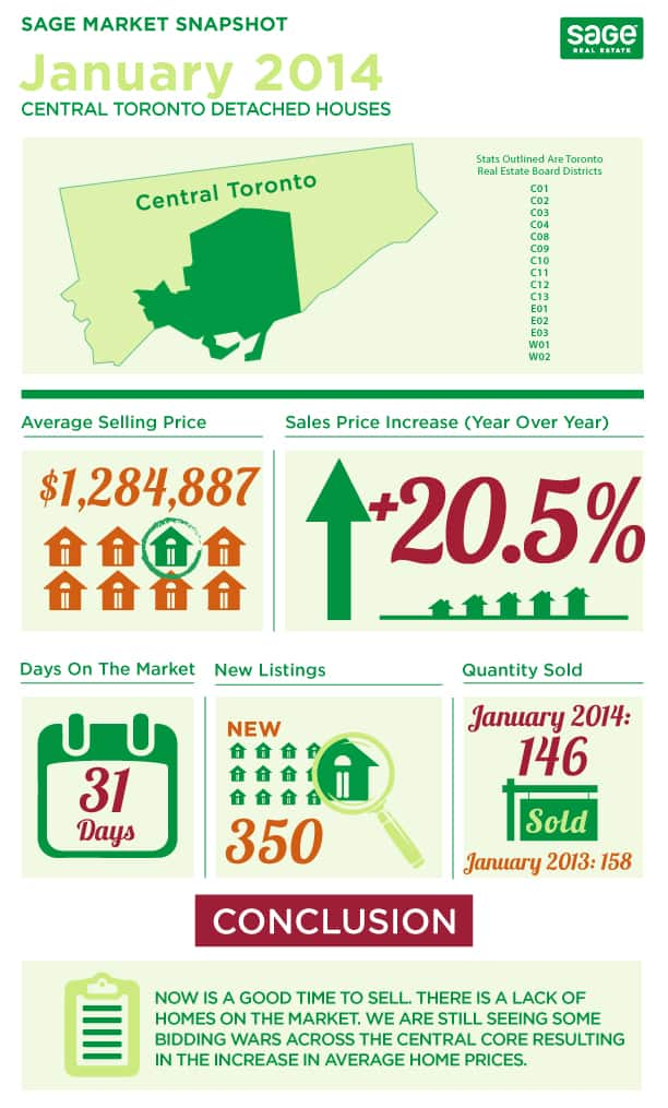 Sage_State_of_the_Market__Detached_Houses_JAN_2013