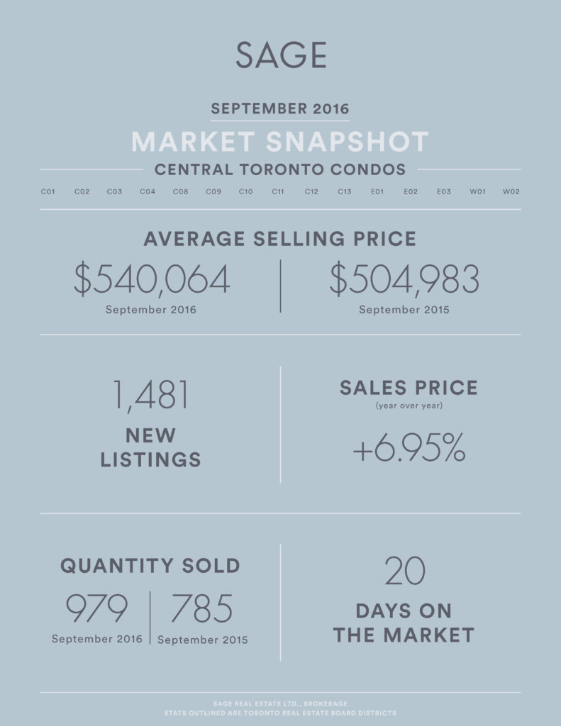 sage_state_of_the_market_condos_sept2016