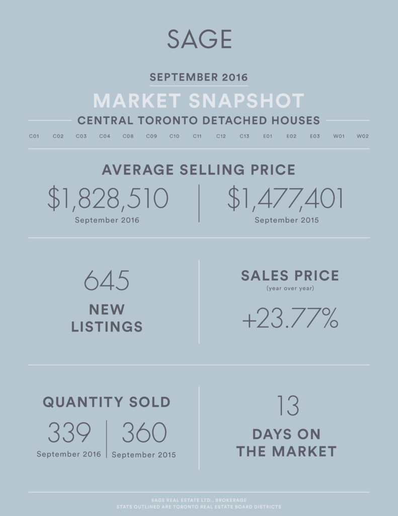 sage_state_of_the_market__detached_houses_sept2016