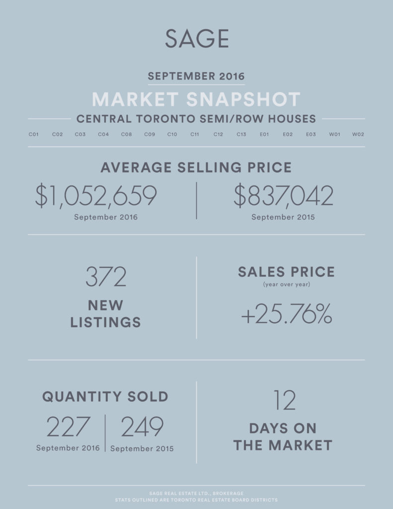 sage_state_of_the_market__semirow_houses_sept2016