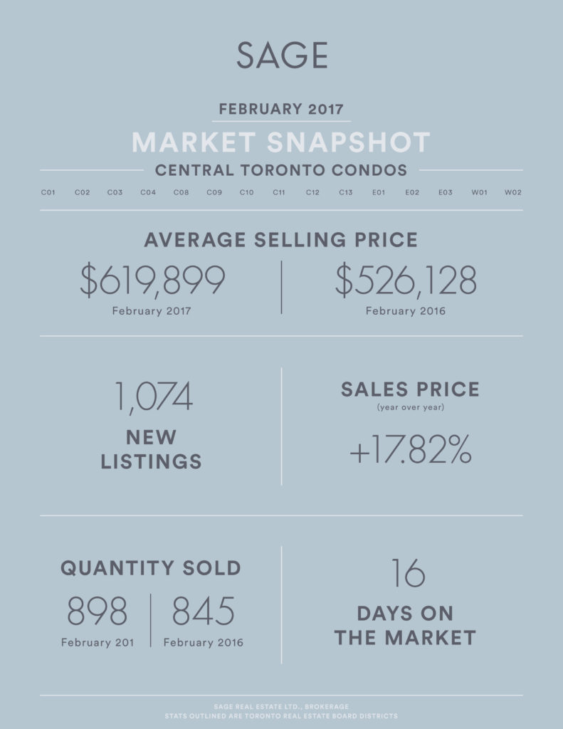Sage_State_of_the_Market_Condos_Feb2017_Artboard 1