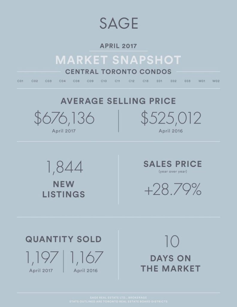 Sage_State_of_the_Market_Condos_Apr2017_Artboard 1_preview