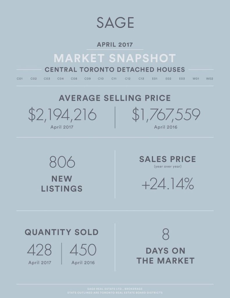 Sage_State_of_the_Market__Detached_Houses_Apr2017_Artboard 1_preview