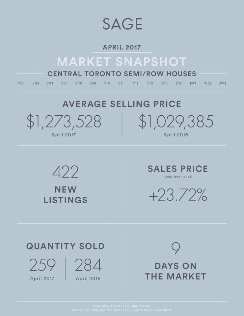 Sage_State_of_the_Market__SEMIROW_Houses_Apr2017_Artboard 1_preview