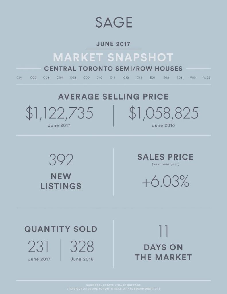 Sage_State_of_the_Market__SEMIROW_Houses_June2017_preview