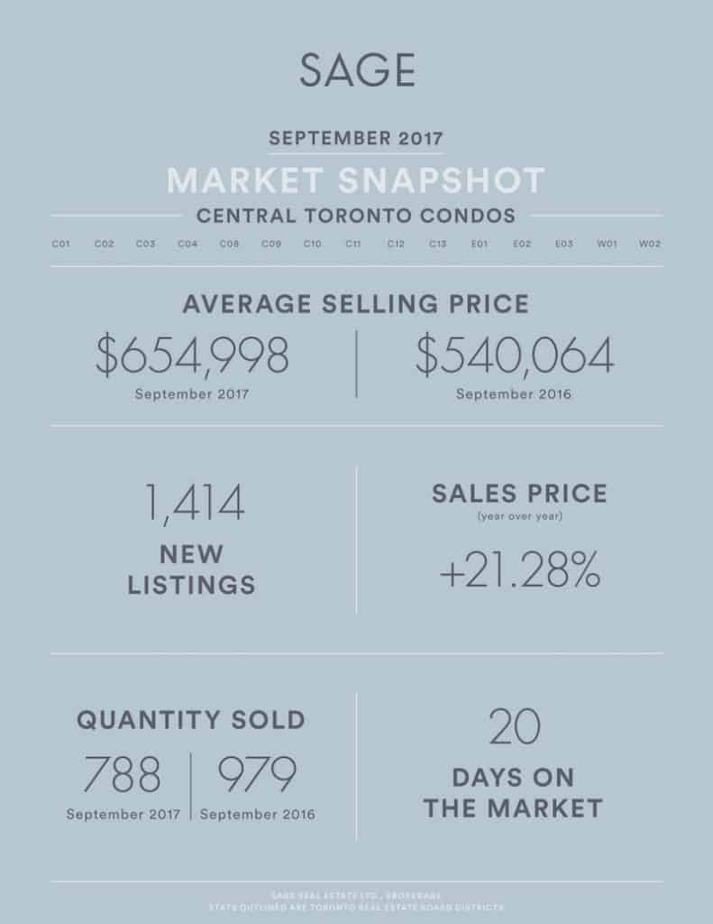 Sage_State_of_the_Market_Condos_Aug2017