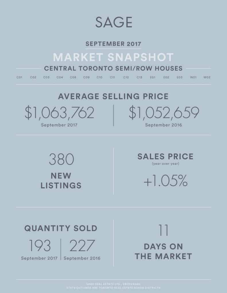 Sage_State_of_the_Market__SEMIROW_Houses_Aug2017