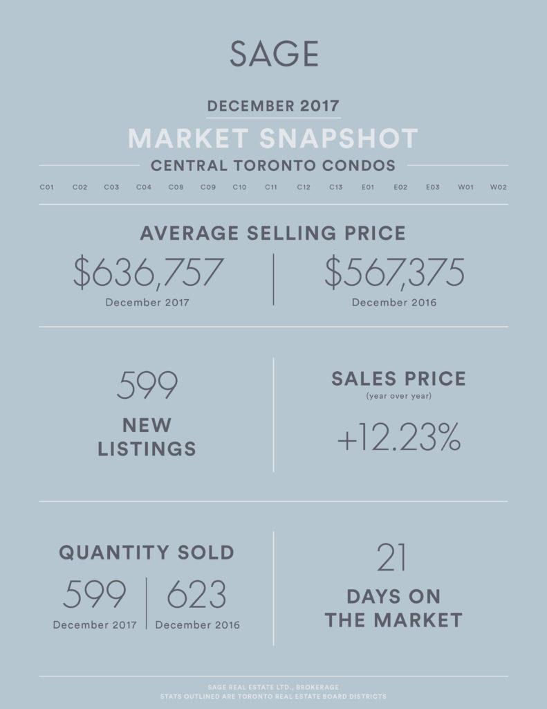 SAGE Market Update December 2017 Condos