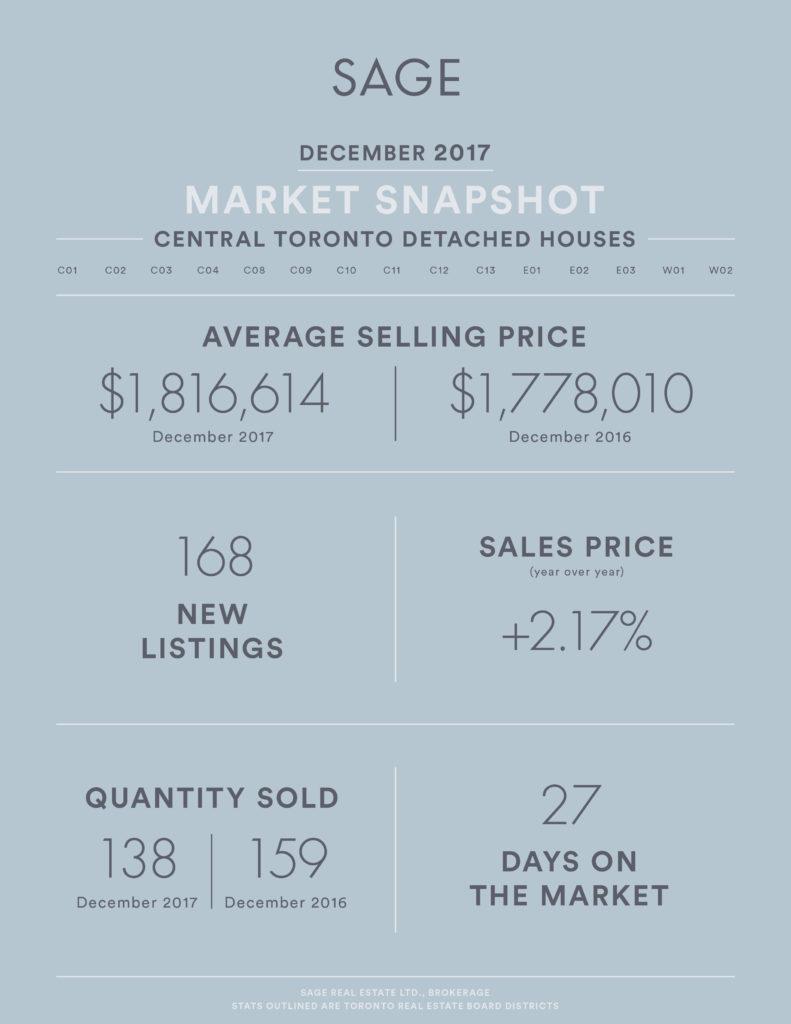 SAGE Market Update December 2017 Detached