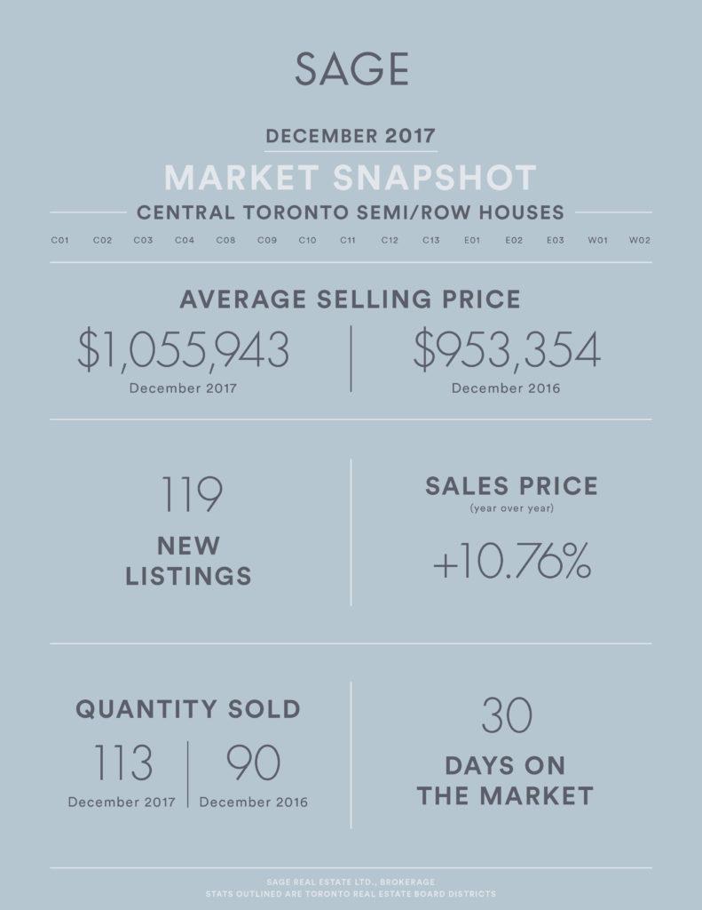 SAGE Market Update December 2017 Semi-Row