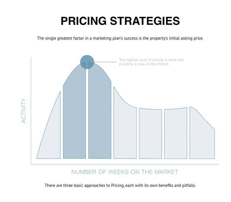 Pricing Strategy SAGE Real Estate