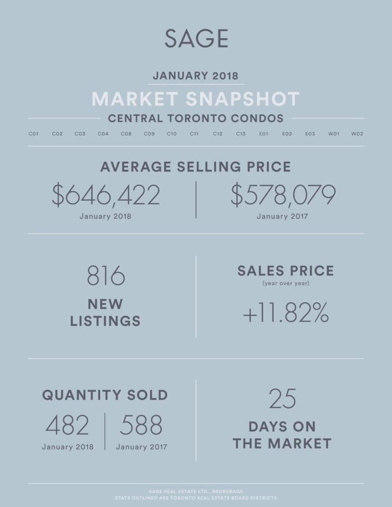 SAGE Real Estate January Condo