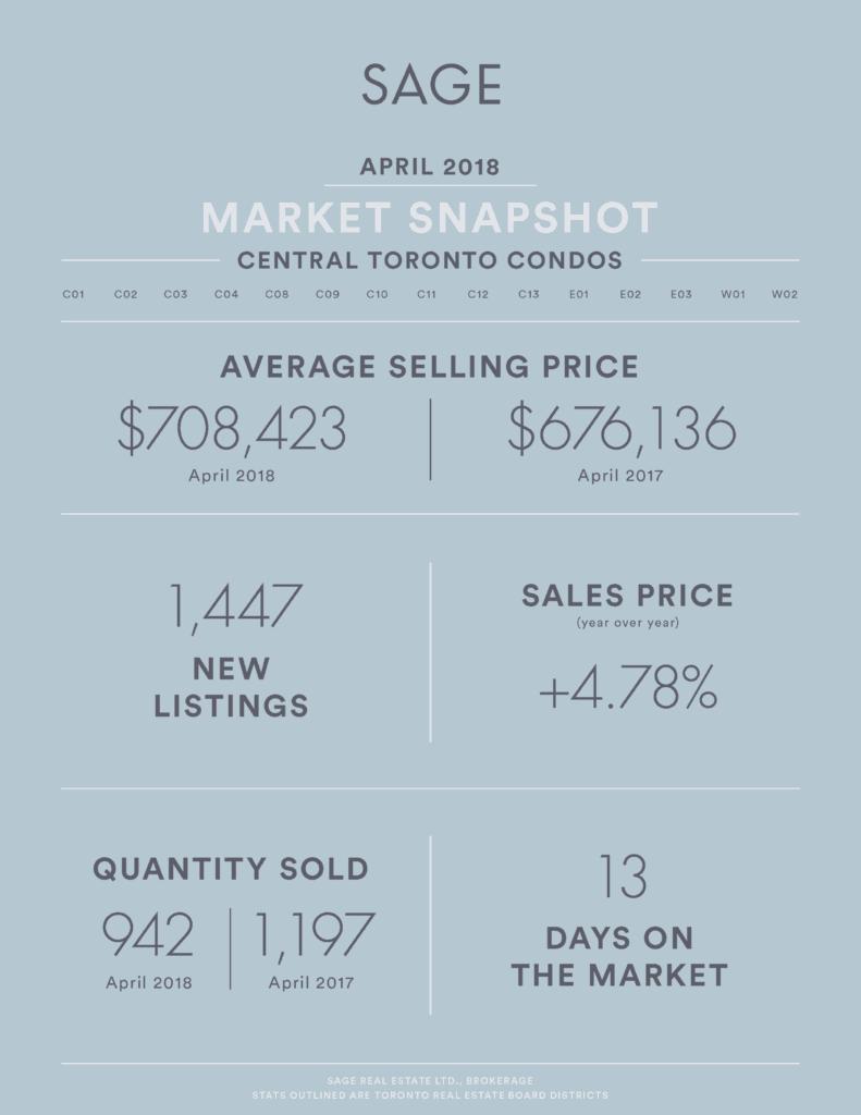 SAGE Real Estate Market Infographic - Real Estate Market Update April 2018 Condos