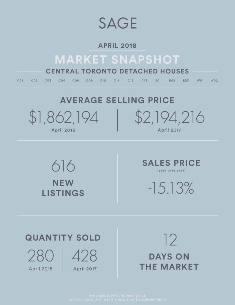 SAGE Real Estate Market Infographic - Real Estate Market Update April 2018 Detached Houses