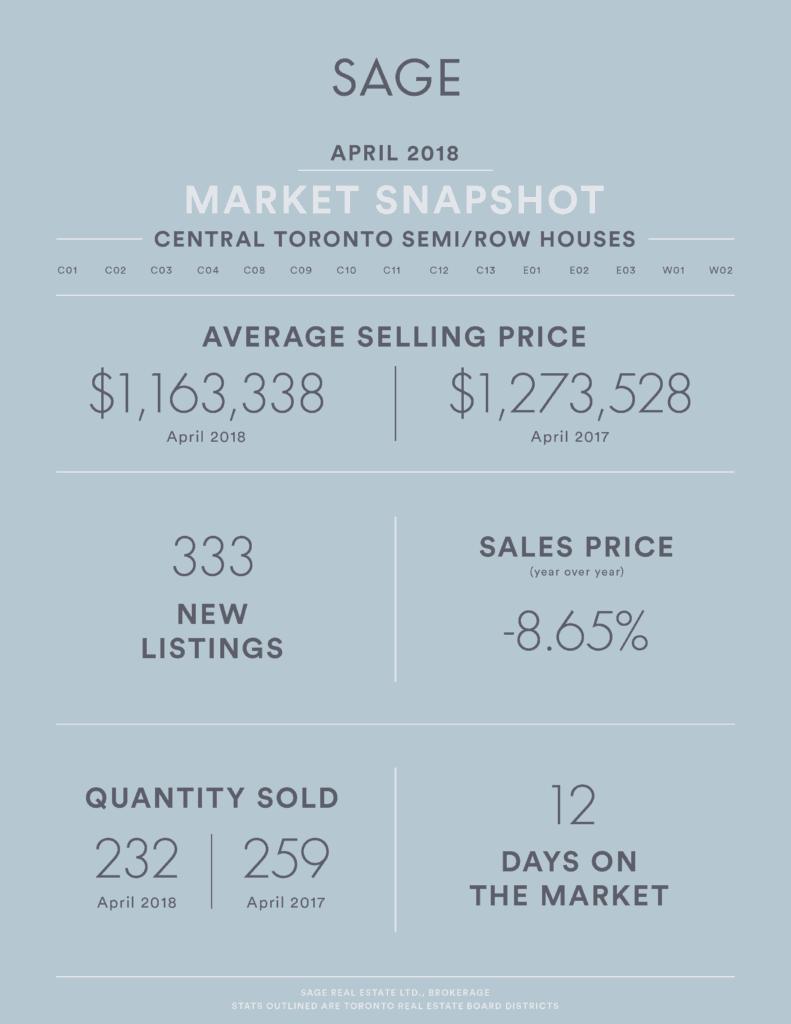 SAGE Real Estate Market Infographic - Real Estate Market Update April 2018 Attached Houses