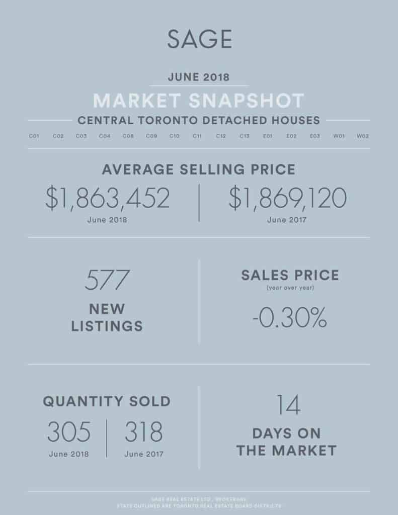 SAGE State of the Market Toronto Real Estate Stats June 2018 - Detached