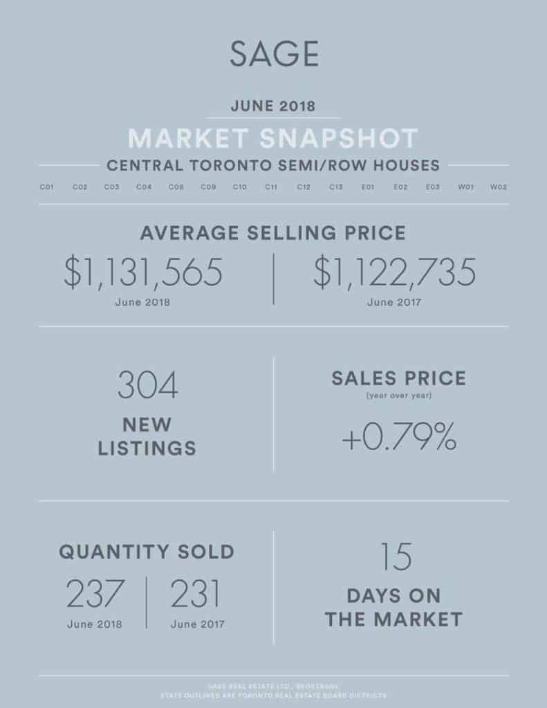 SAGE State of the Market Toronto Real Estate Stats June 2018 - Attached